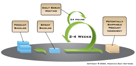 using scrum for marketing